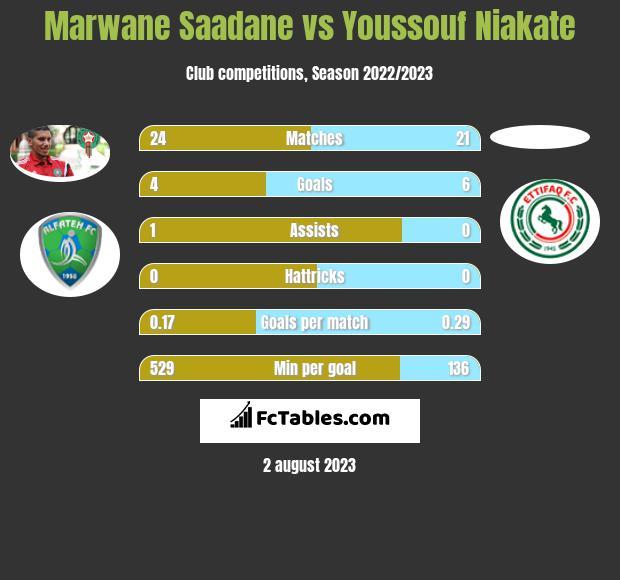 Marwane Saadane vs Youssouf Niakate h2h player stats