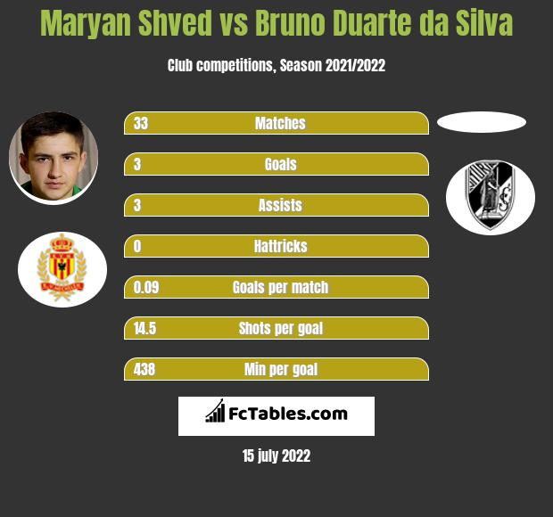 Maryan Shved vs Bruno Duarte da Silva h2h player stats