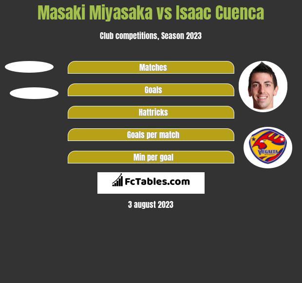 Masaki Miyasaka vs Isaac Cuenca h2h player stats
