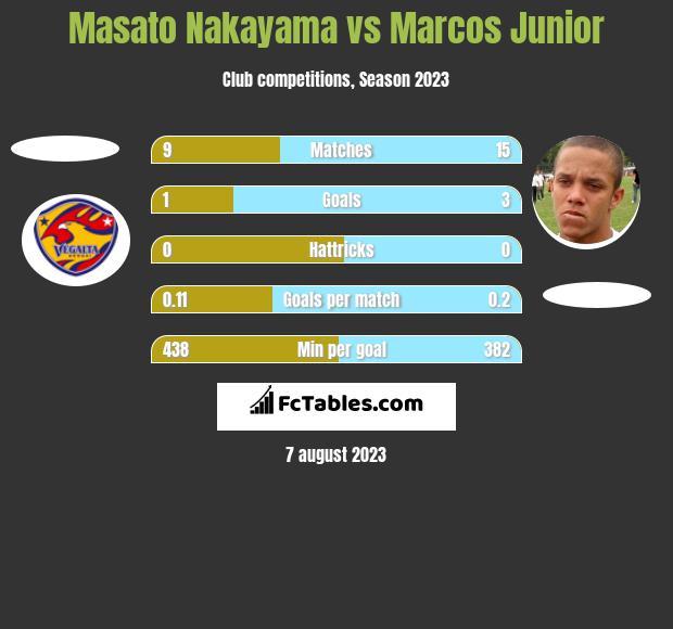 Masato Nakayama vs Marcos Junior h2h player stats