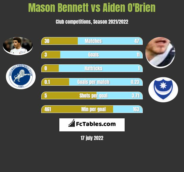 Mason Bennett vs Aiden O'Brien infographic