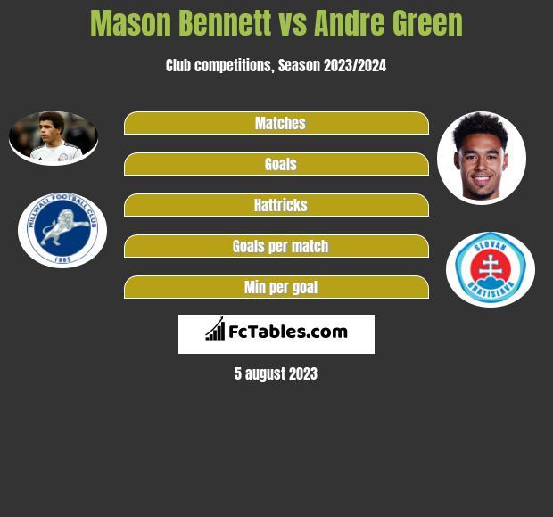 Mason Bennett vs Andre Green infographic