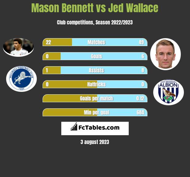 Mason Bennett vs Jed Wallace infographic
