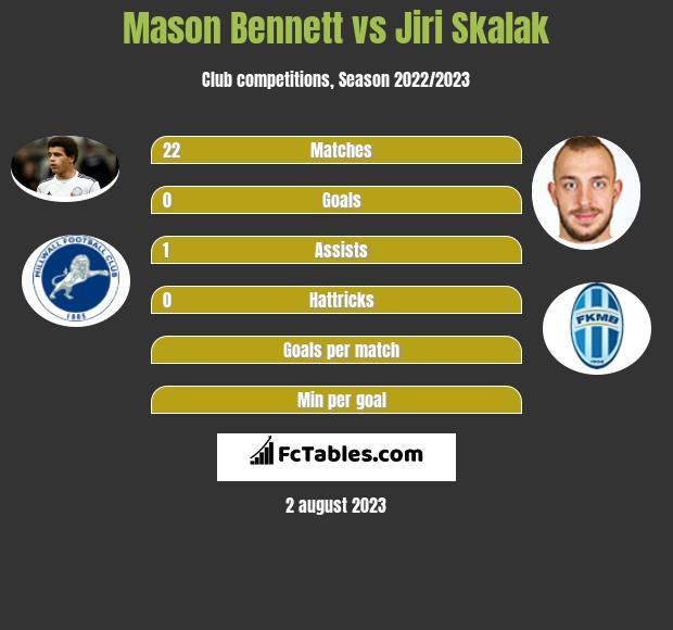 Mason Bennett vs Jiri Skalak infographic