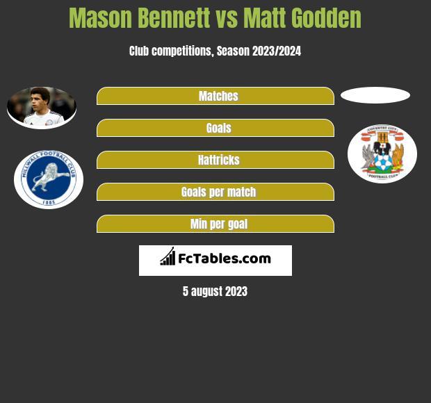 Mason Bennett vs Matt Godden infographic