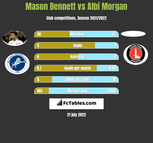 Mason Bennett vs Albi Morgan infographic