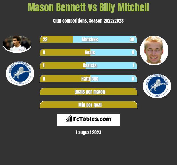 Mason Bennett vs Billy Mitchell infographic
