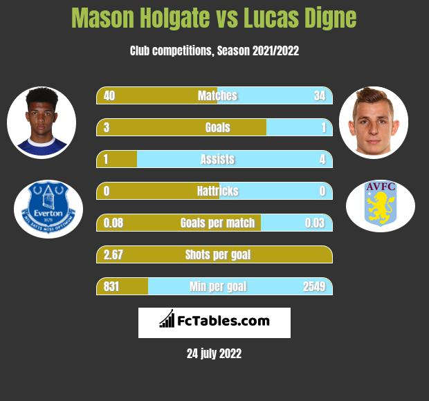 Mason Holgate infographic statistics for Everton