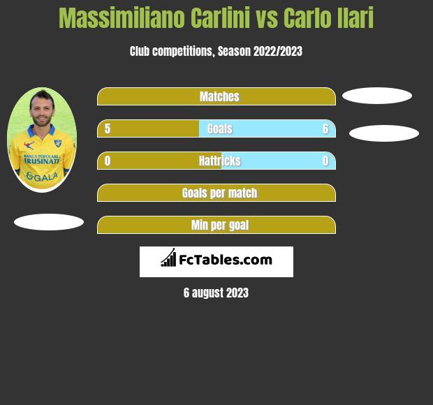 Massimiliano Carlini vs Carlo Ilari h2h player stats