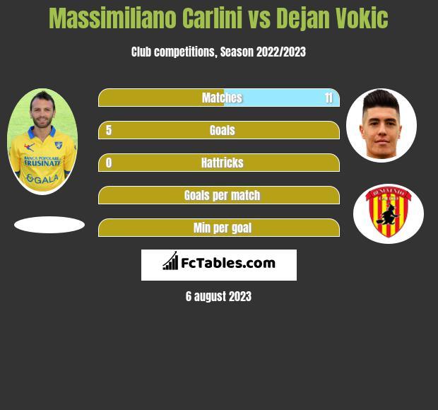 Massimiliano Carlini vs Dejan Vokic infographic