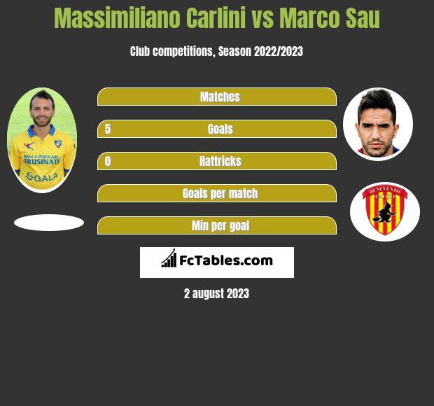 Massimiliano Carlini vs Marco Sau infographic