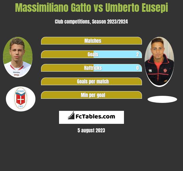 Massimiliano Gatto vs Umberto Eusepi h2h player stats