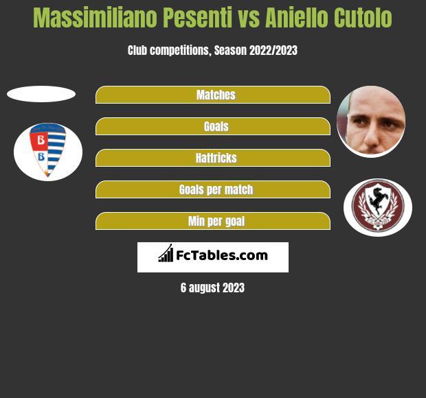 Massimiliano Pesenti vs Aniello Cutolo h2h player stats
