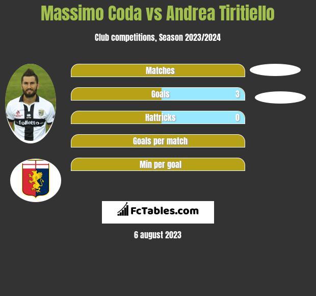 Massimo Coda vs Andrea Tiritiello h2h player stats