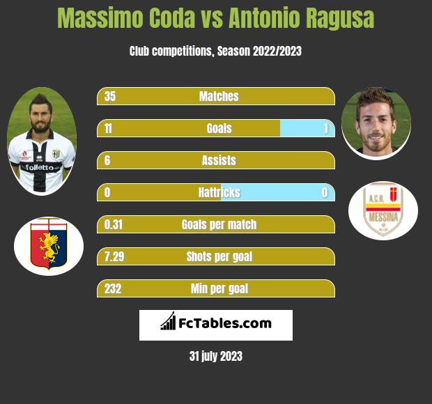 Massimo Coda vs Antonio Ragusa infographic