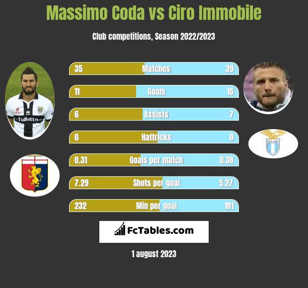 Massimo Coda vs Ciro Immobile h2h player stats