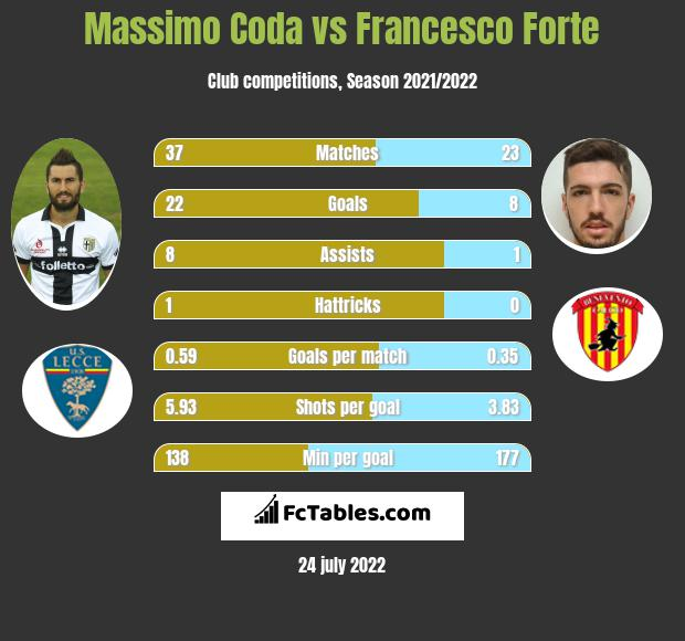 Massimo Coda infographic statistics for Benevento