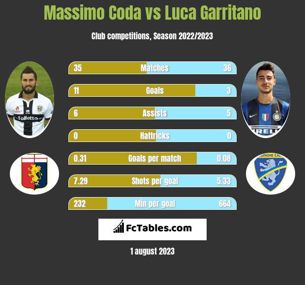 Massimo Coda vs Luca Garritano h2h player stats