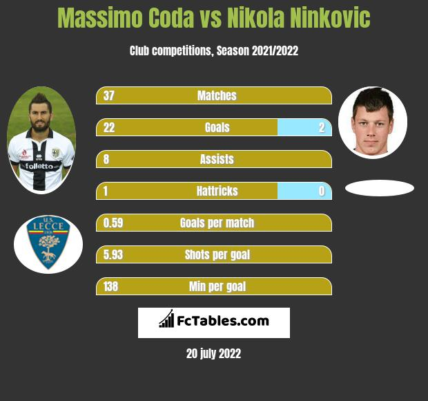 Massimo Coda vs Nikola Nivković h2h player stats