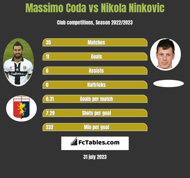 Massimo Coda vs Nikola Ninkovic h2h player stats