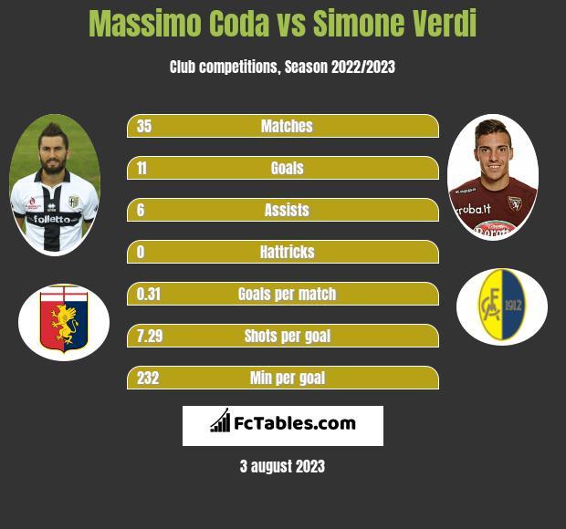Massimo Coda vs Simone Verdi h2h player stats