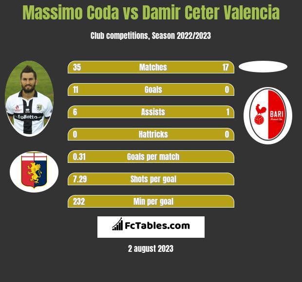 Massimo Coda vs Damir Ceter Valencia h2h player stats