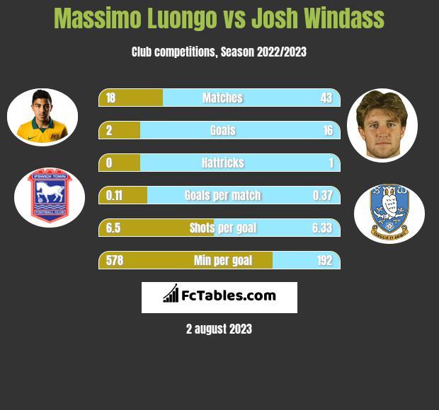Massimo Luongo vs Josh Windass infographic