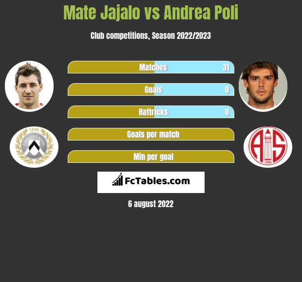 Mate Jajalo infographic statistics for Bologna