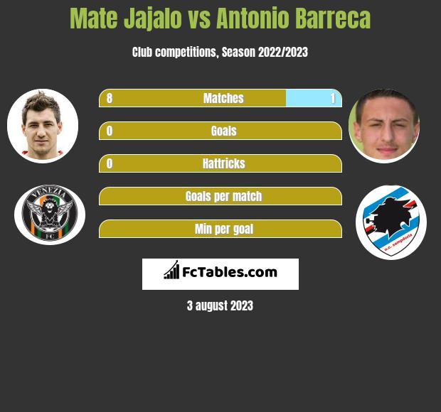 Mate Jajalo vs Antonio Barreca infographic