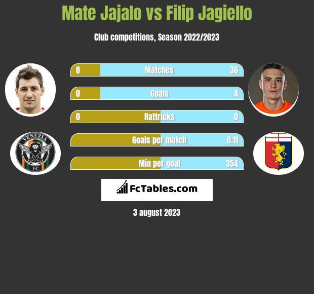 Mate Jajalo vs Filip Jagiello infographic