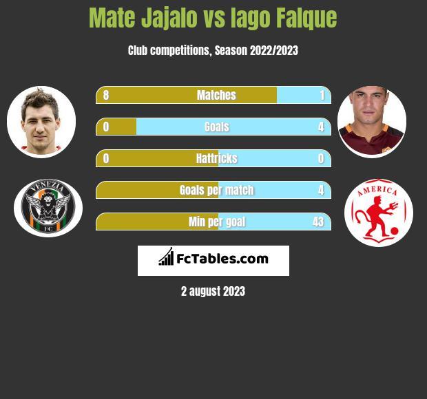 Mate Jajalo vs Iago Falque infographic