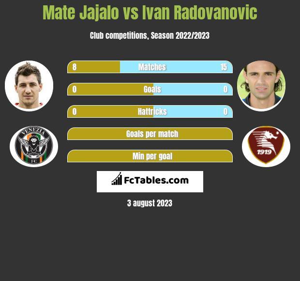 Mate Jajalo vs Ivan Radovanovic infographic