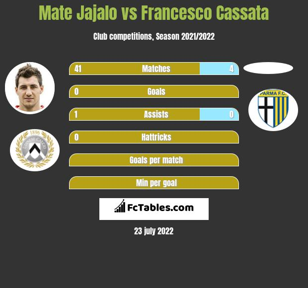 Mate Jajalo vs Francesco Cassata infographic