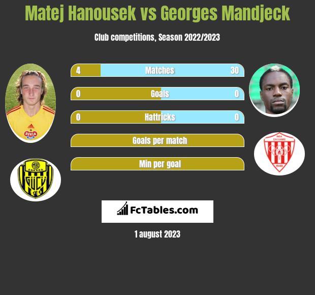 Matej Hanousek vs Georges Mandjeck infographic