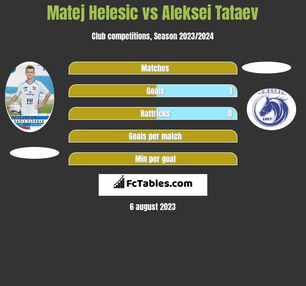 Matej Helesic vs Aleksei Tataev infographic