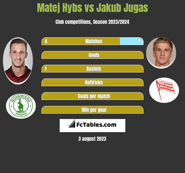 Matej Hybs vs Jakub Jugas infographic