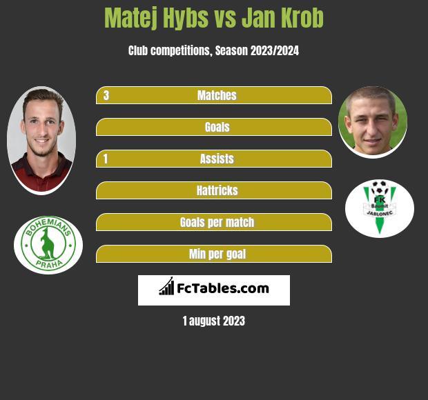 Matej Hybs vs Jan Krob infographic