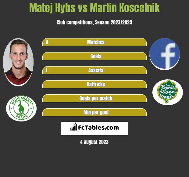 Matej Hybs vs Martin Koscelnik infographic