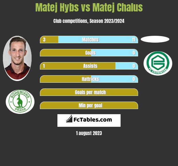 Matej Hybs vs Matej Chalus infographic