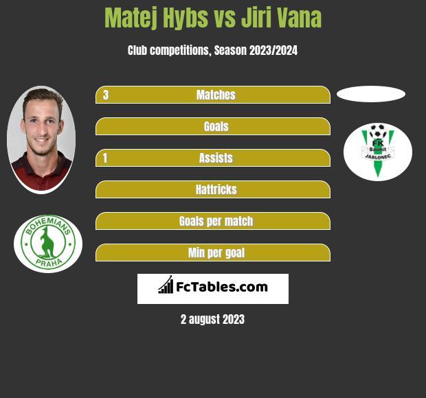 Matej Hybs vs Jiri Vana infographic