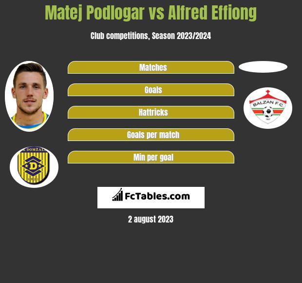 Matej Podlogar vs Alfred Effiong infographic