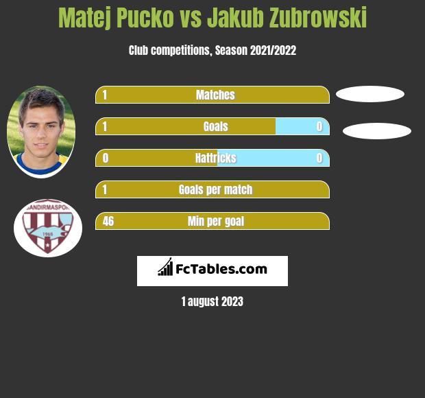 Matej Pucko vs Jakub Zubrowski infographic