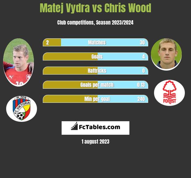 Matej Vydra vs Chris Wood infographic