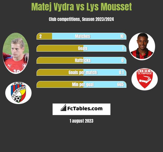 Matej Vydra vs Lys Mousset infographic
