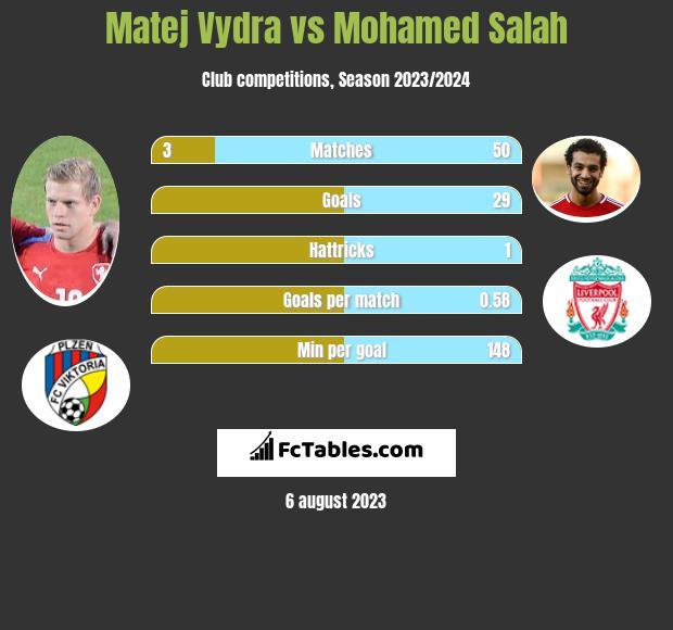 Matej Vydra vs Mohamed Salah infographic