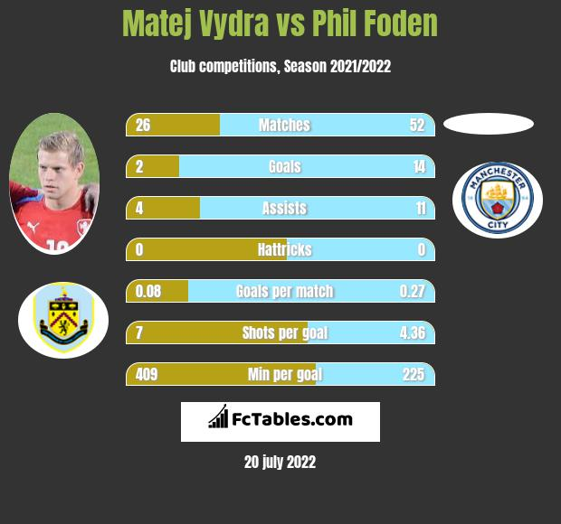Matej Vydra vs Phil Foden h2h player stats