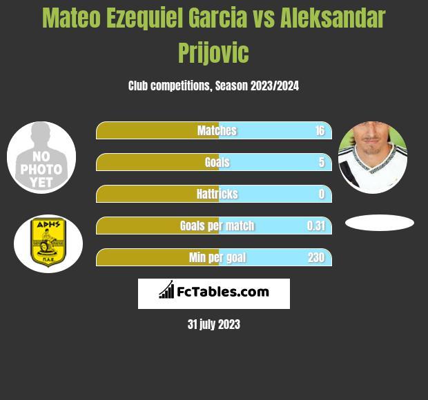 Mateo Ezequiel Garcia vs Aleksandar Prijovic h2h player stats