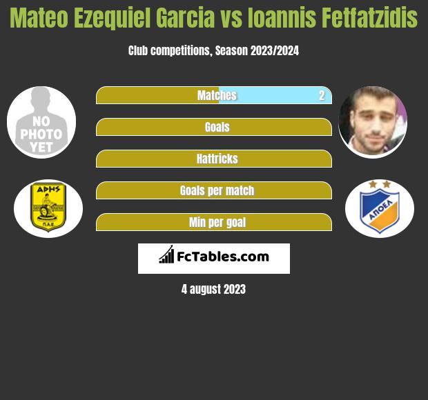 Mateo Ezequiel Garcia vs Ioannis Fetfatzidis infographic