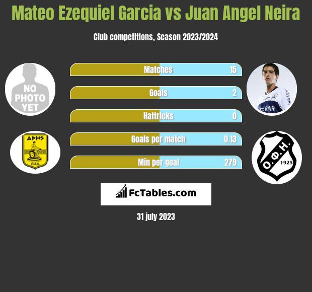 Mateo Ezequiel Garcia vs Juan Angel Neira h2h player stats