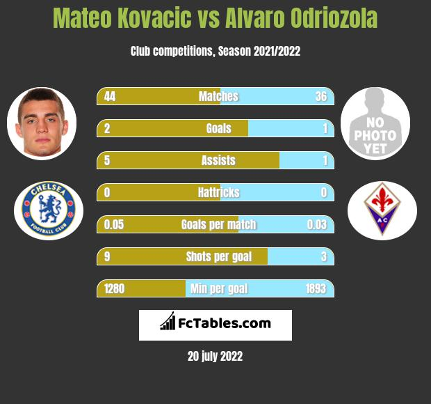 Mateo Kovacic vs Alvaro Odriozola infographic